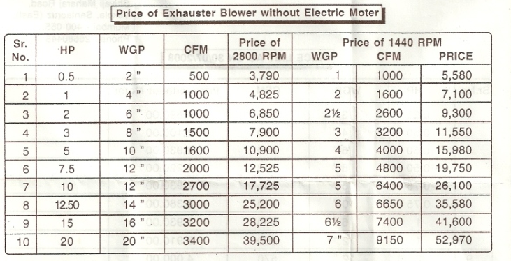 exhauster blower price list Centrifugal Air Blowers, Mumbai, India